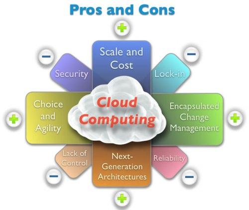 Điện toán đám mây - công nghệ tiết kiệm chi phí