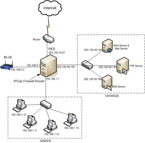 Thiết lập mạng LAN bằng cách chia subnet